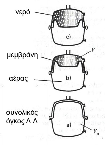 Σκαρίφημα με τις φάσεις λειτουργίας κλειστού δοχείου διαστολής