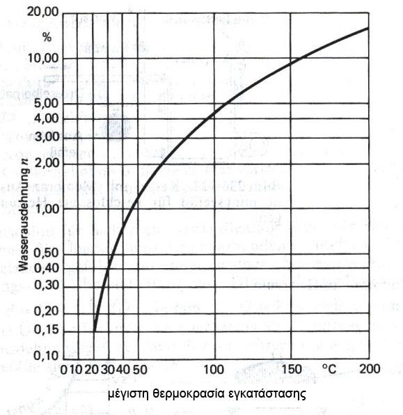 Διάγραμμα / πίνακας συντελεστή διαστολής νερού για διάφορες θερμοκρασίες