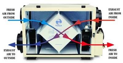 Τομή εναλλάκτη εξοικονόμησης αέρα / αέρα για εγκαταστάσεις θέρμανσης και κλιματισμού