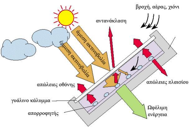 Στο σκαρίφημα απεικονίζεται το ενεργειακό ισοζύγιο ενός ηλιακού συλλέκτη.  Ο συλλέκτης, συλλέγει την άμεση και την έμμεση ηλιακή ενέργεια, χάνει μέρος της στις απώλειες προς το περιβάλλον και αποθηκεύει την υπόλοιπη στο δοχείο αποθήκευσης ζνχ