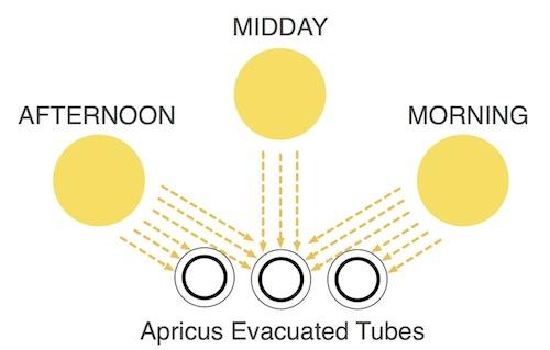 Γωνίες πρόσπτωσης ηλιακής ακτινοβολίας στις λυχνίες κενού