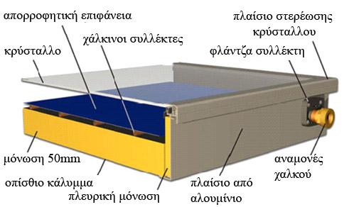 Τομή ηλιακού συλλέκτη.  Στο σκαρίφημα φαίνονται τα επιμέρους στοιχεία του συλλέκτη, το κρύσταλλο, το πλαίσιο στερέωσης, η απορροφητική επιφάνεια κ.λ.π.
