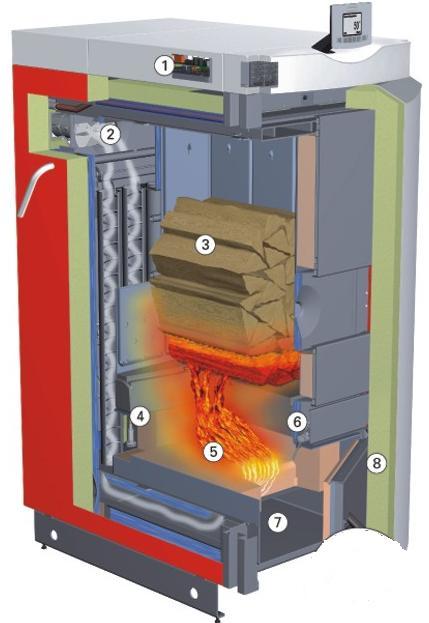 Πως λειτουργεί ο ξυλολέβητας πυρόλυσης