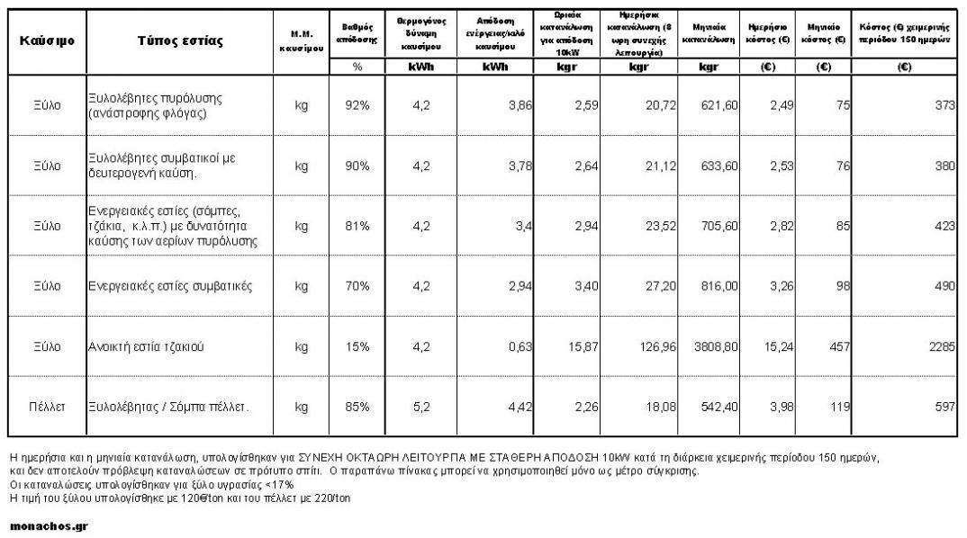 Συγκριτικός πίνακας αποδόσεων των διαφόρων εστιών καύσης ξύλου. Σύγκριση απόδοσης ξυλολέβητα, ξυλολέβητα πυρόλυσης, ενεργιακής εστίας, ενεργειακού τζακιού, ενεργειακής σόμπας ξύλου.