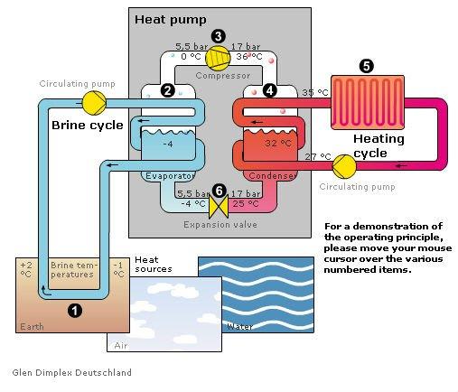 Διάγραμμα λειτουργίας αντλίας θερμότητας νερού / νερού