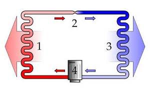 Θεωρητικός ψυκτικός κύκλος αντλιών θερμότητας