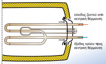 Φλάντζα ηλιακού θερμοσίφωνα τριπλής ενέργειας