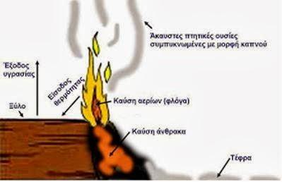 Σκαρίφημα όπου απεικονίζεται η διαδικασία καύσης του ξύλου
