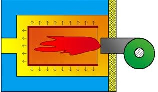 Θάλαμος καύσης λέβητα και διαδρομές καυσαερίων