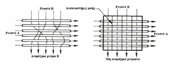 Σκαρίφημα εναλλακτών θερμότητας σταυρωτής ροής
