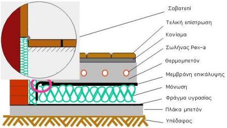 Σκαρίφημα / σχέδιο τομής δαπέδου ενδοδαπέδιας θέρμανσης.