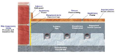 Σκαρίφημα (τομή) δαπέδου σε ενδοδαπέδιες θερμάνσεις.