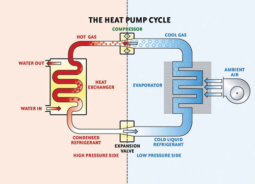 Διάγραμμα λειτουργίας αντλίας θερμότητας αέρα / νερού