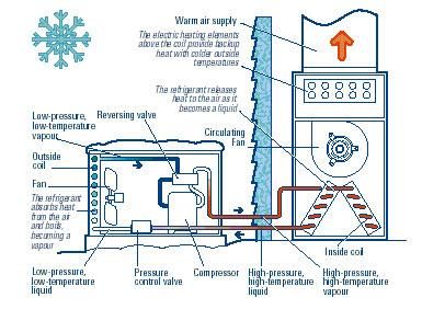 Τυπικό διάγραμμα αντλίας θερμότητας αέρα / αέρα