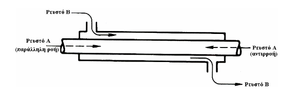 Σκαρίφημα σωληνωτού εναλλάκτη θερμότητας