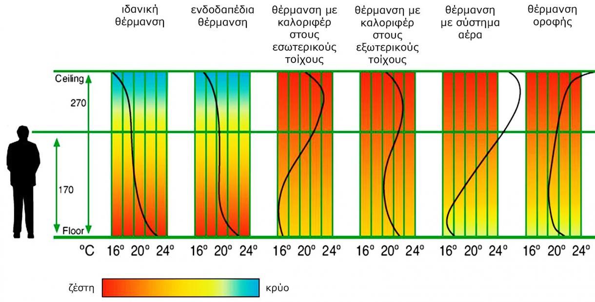 Πίνακας σύγκρισης θερμοκρασιακής κατανομής σε διάφορα συστήματα θέρμανσης
