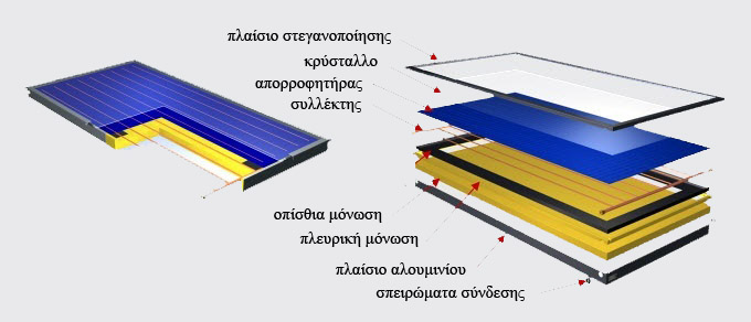Τρισδιάστατο σκαρίφημα - σχέδιο ηλιακού συλλέκτη όπου φαίνονται τα επι μέρους στοιχεία της κατασκευής, το πλαίσιο, ο συλλέκτης, η συλλεκτική επιφάνεια, οι μονώσεις και το κρύσταλλο.