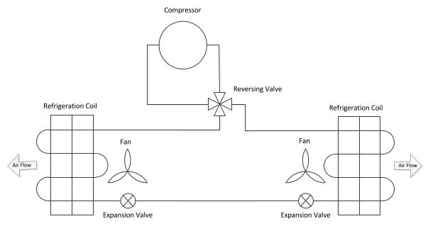 Διάγραμμα λειτουργίας αντλίας θερμότητας με αναστροφή κύκλου