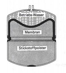 Σκαρίφημα που δείχνει τον τρόπο λειτουργίας του κλειστού δοχείου διαστολής