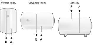 Τύποι ηλεκτρικών θερμοσιφώνων
