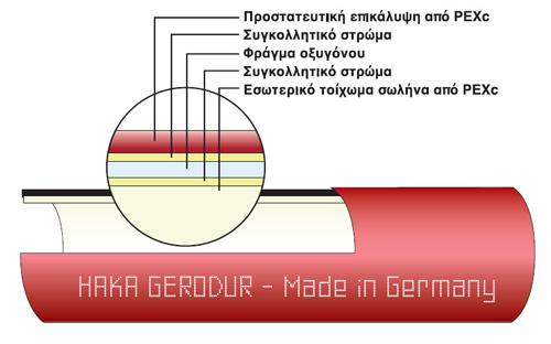 Τομή σωλήνας με φράγμα οξυγόνου για ενδοδαπέδια θέρμανση