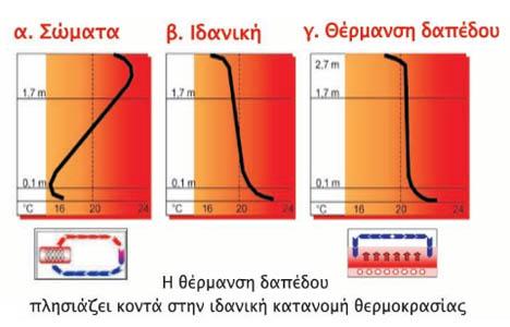 Απεικόνιση της κατανομής θερμοκρασίας σε χώρους με ενδοδαπέδια θέρμανση