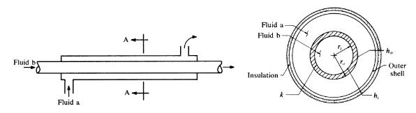 Οψη και τομή απλού σωληνωτού εναλλάκτη θερμότητας